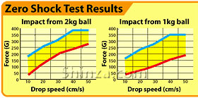 ZeroShock Test Chart