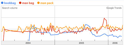 Google Trends Graph of bookbag, man bag, man pack