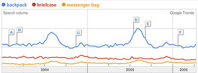 Google Trends Graph of backpack, briefcase, messenger bag