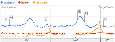 Google Trends Graph of backpack, holster, iPod case