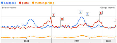 Google Trends Graph of backpack, purse, messenger bag