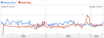 Google Trends Graph of fanny pack, man bag