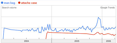 Google Trends Graph of man bag, attache case