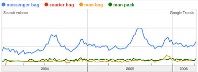 Google Trends Graph of messenger bag, courier bag, man bag, man pack