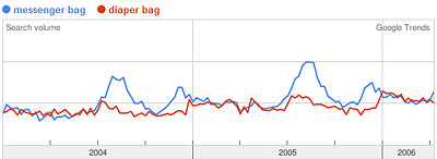 Google Trends Graph of messenger bag, diaper bag