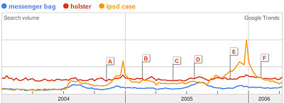 Google Trends Graph of messenger bag, holster, iPod case