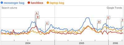 Google Trends Graph of messenger bag, lunchbox, laptop bag