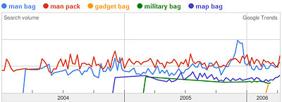 Google Trends Graph of man bag, man pack, gadget bag, military bag, map bag
