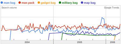 Google Trends Graph of man bag, man pack, gadget bag, military bag, map bag