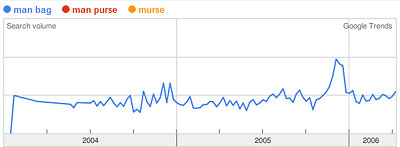 Google Trends Graph of man bag, man purse, murse