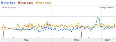 Google Trends Graph of man bag, man sack, man pack