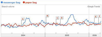 Google Trends Graph of messenger bag, paper bag