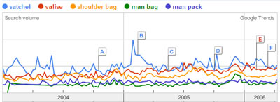 Google Trends Graph of satchel, valise, shoulder bag, man bag, man pack